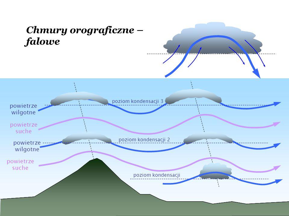 Chmury orograficzne – falowe powietrze wilgotne powietrze suche