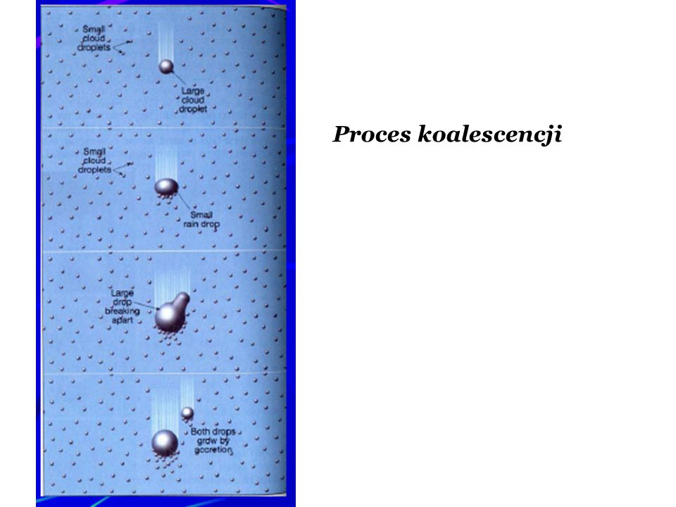 Proces koalescencji