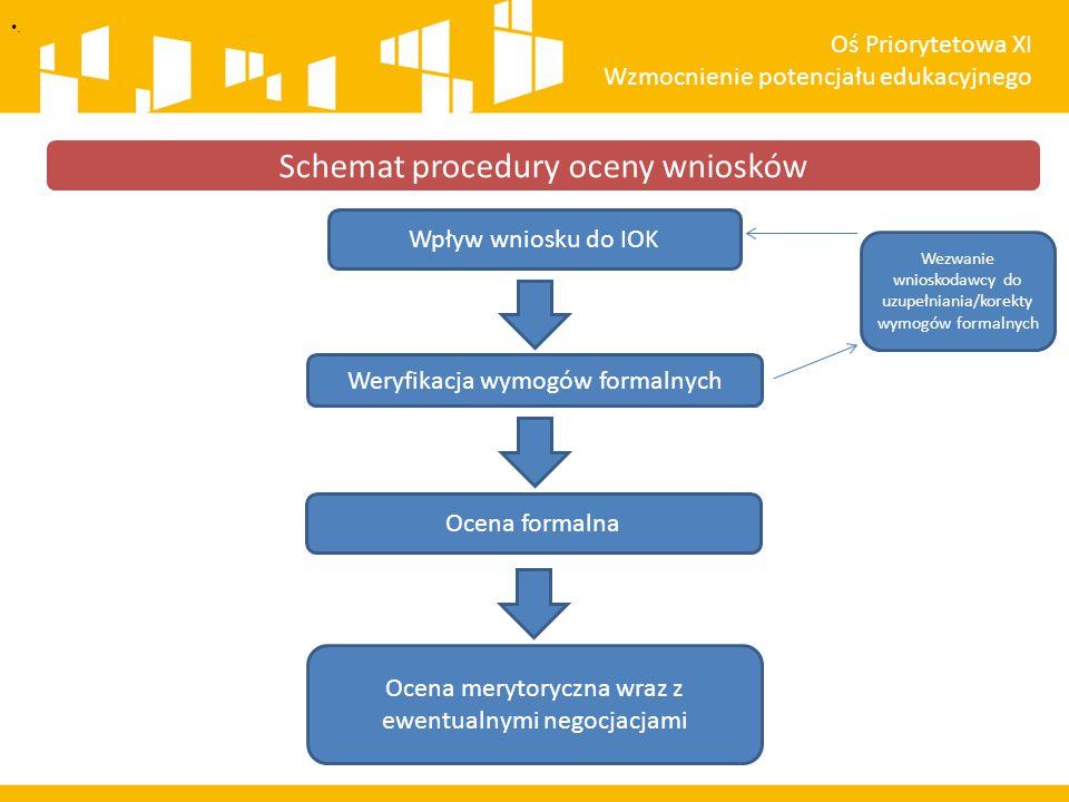 Schemat procedury oceny wniosków