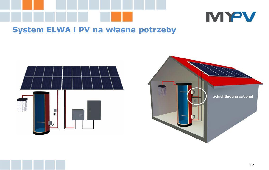 System ELWA i PV na własne potrzeby