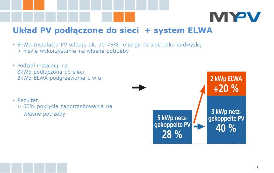 Układ PV podłączone do sieci + system ELWA