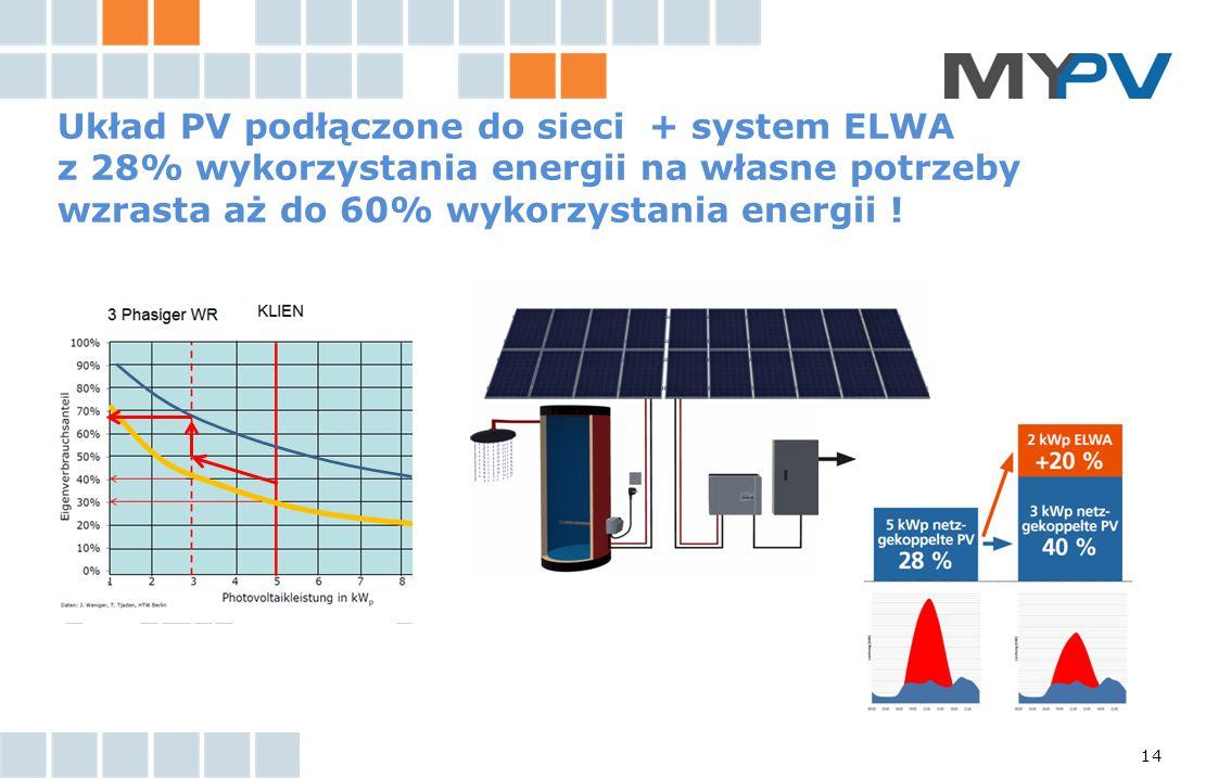 Układ PV podłączone do sieci + system ELWA z 28% wykorzystania energii na własne potrzeby wzrasta aż do 60% wykorzystania energii !