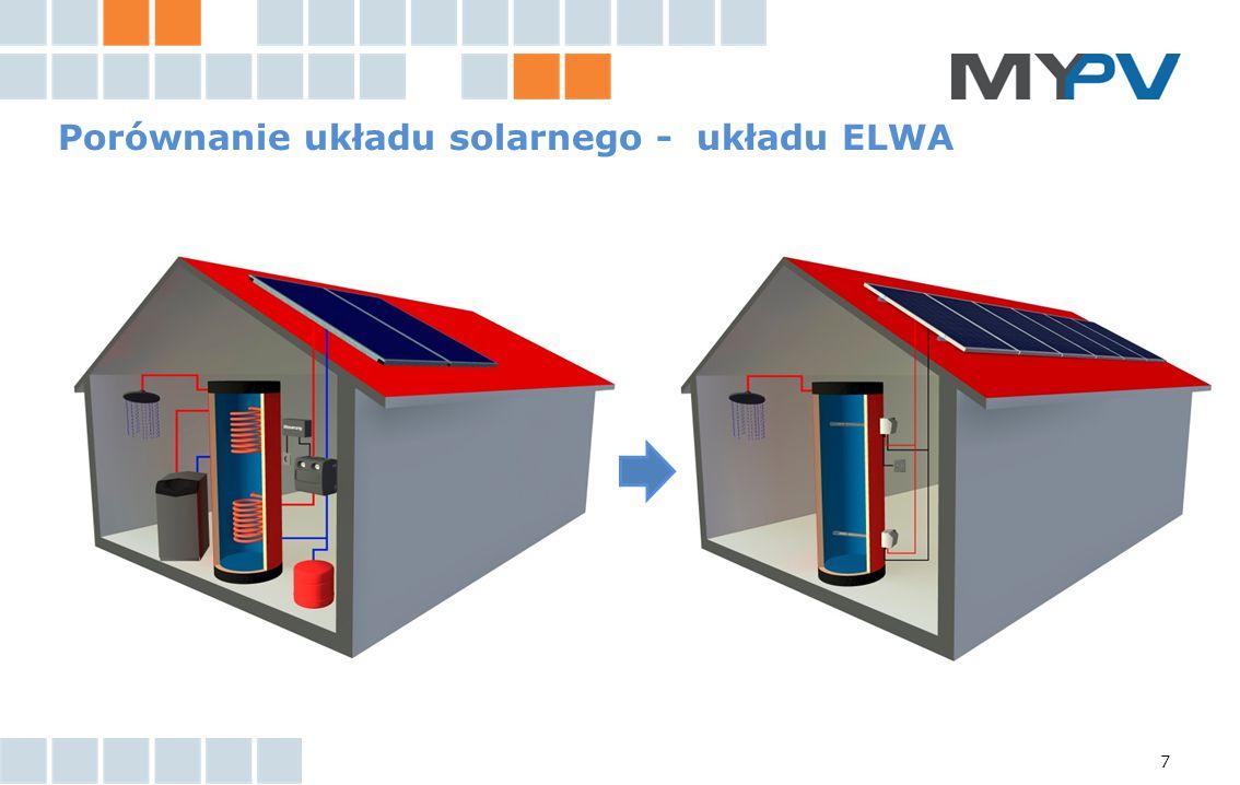 Porównanie układu solarnego - układu ELWA