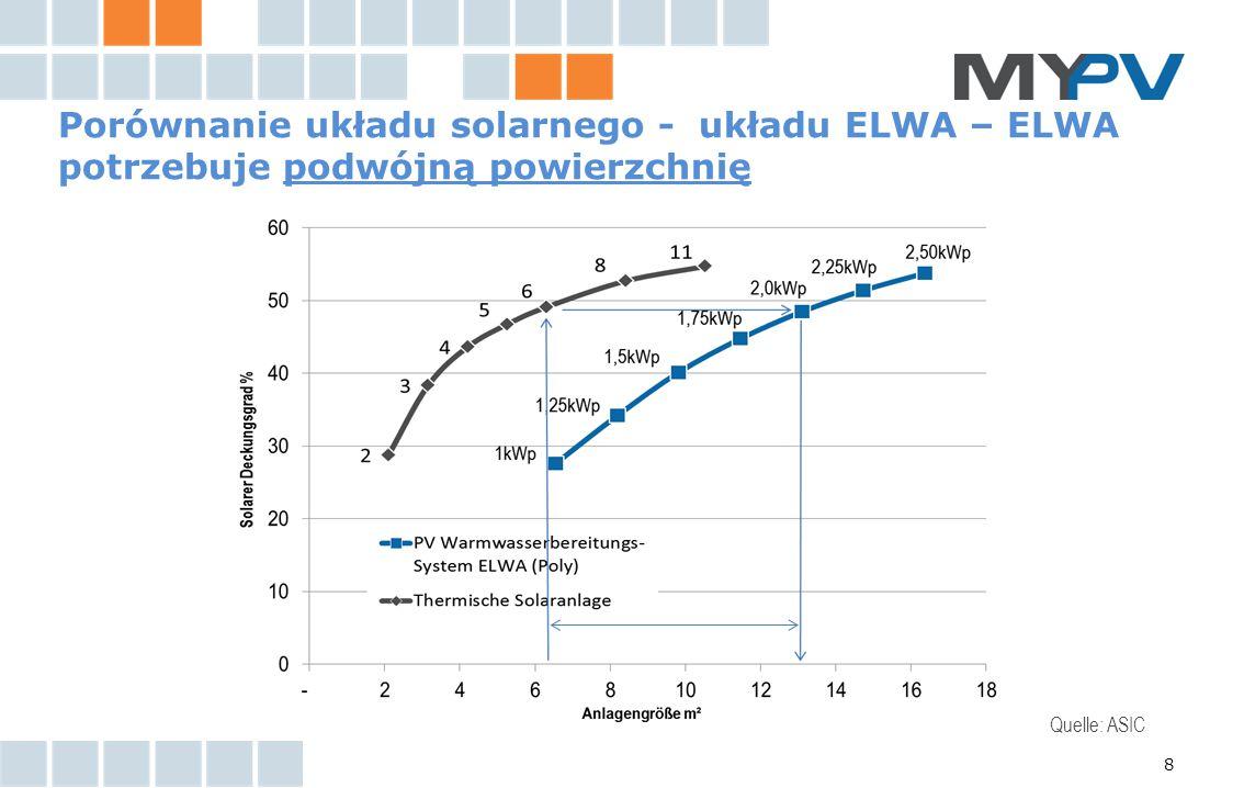 Porównanie układu solarnego - układu ELWA – ELWA potrzebuje podwójną powierzchnię