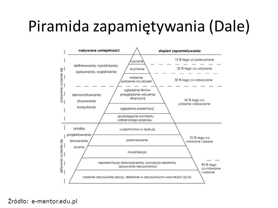 Piramida zapamiętywania (Dale)