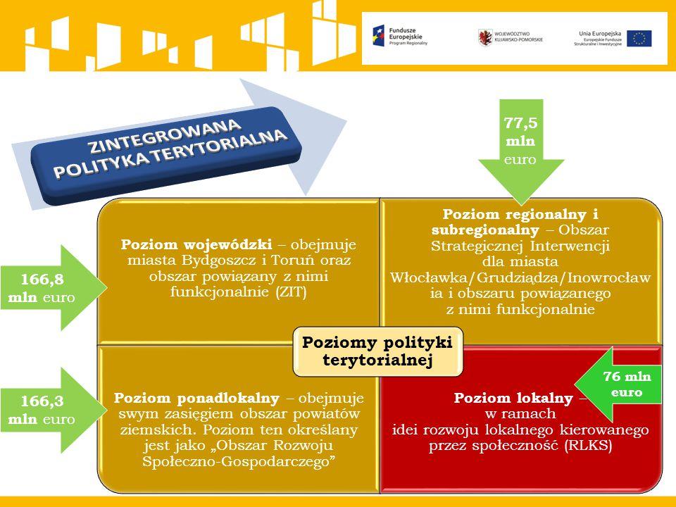 ZINTEGROWANA POLITYKA TERYTORIALNA Poziomy polityki terytorialnej