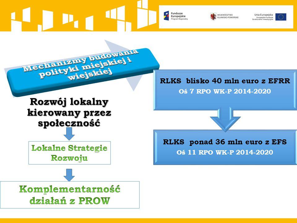 Mechanizmy budowania polityki miejskiej i wiejskiej