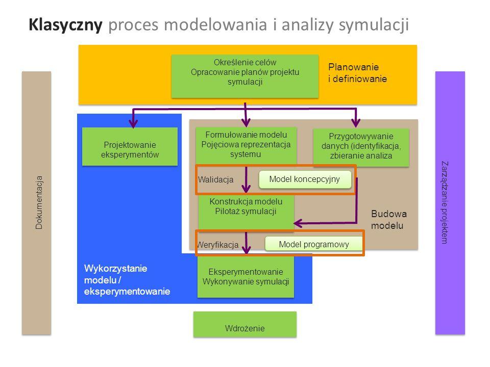 Klasyczny proces modelowania i analizy symulacji