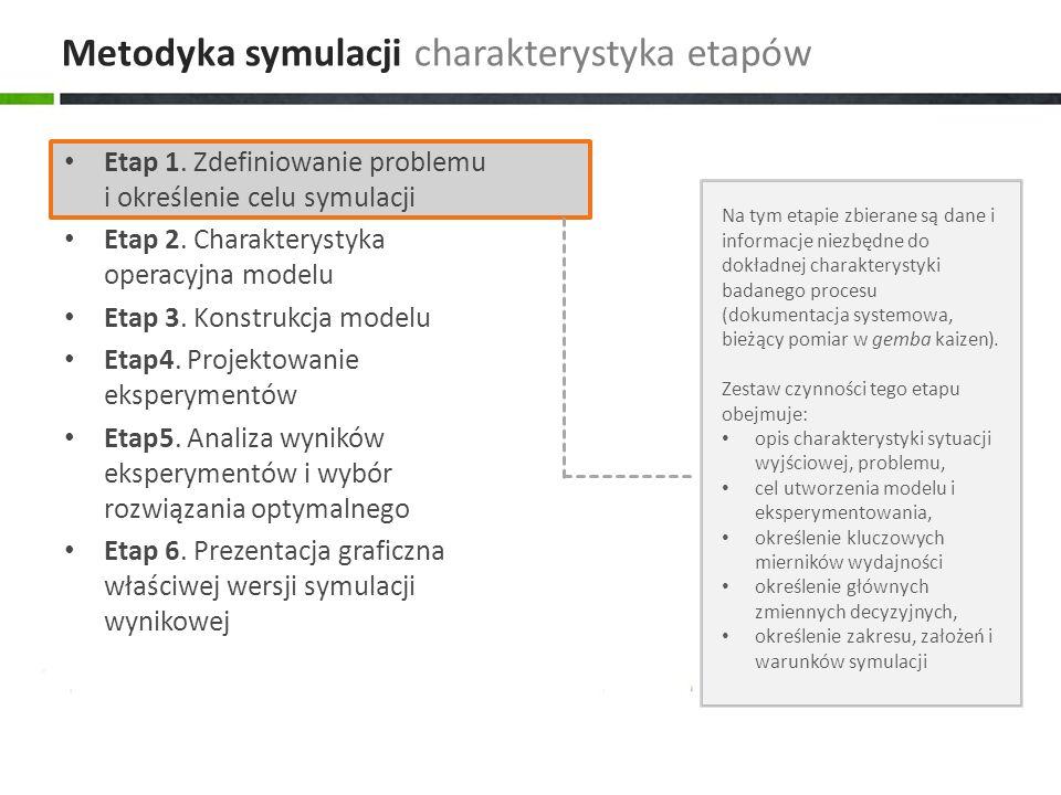 Metodyka symulacji charakterystyka etapów