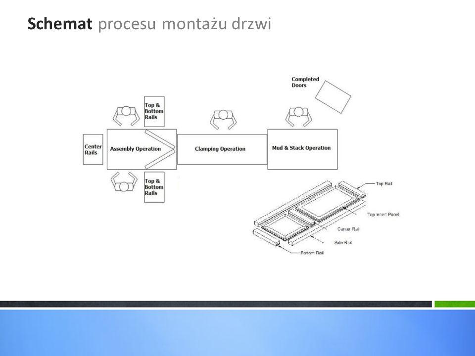Schemat procesu montażu drzwi