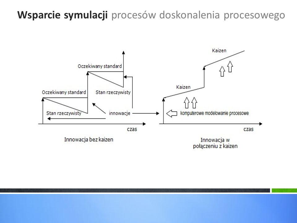 Wsparcie symulacji procesów doskonalenia procesowego