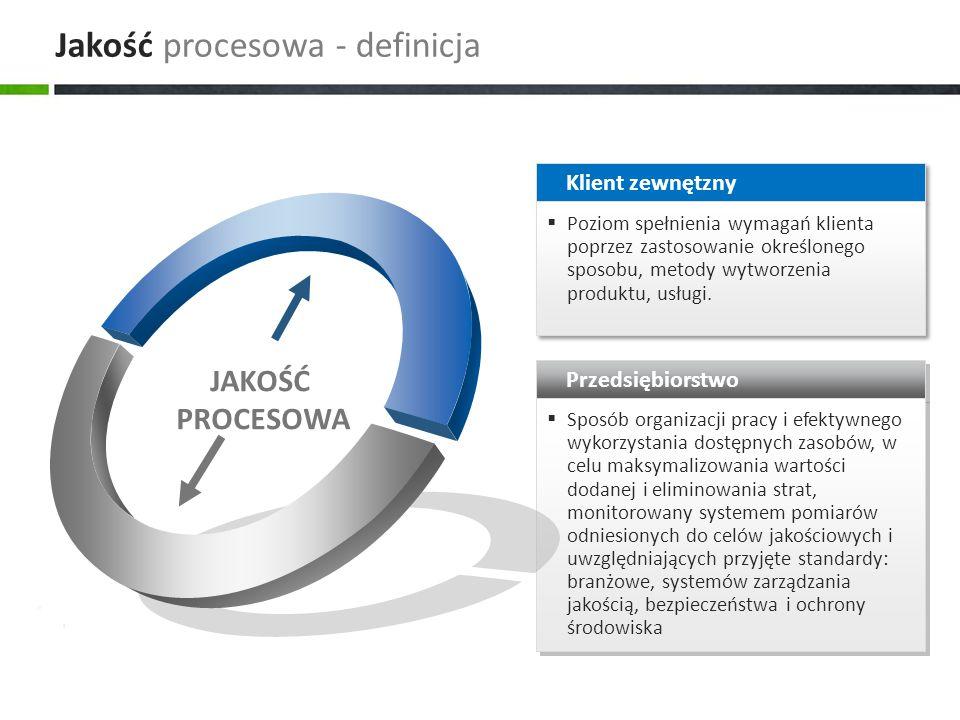 Jakość procesowa - definicja