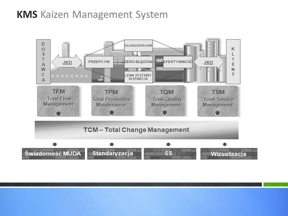 KMS Kaizen Management System