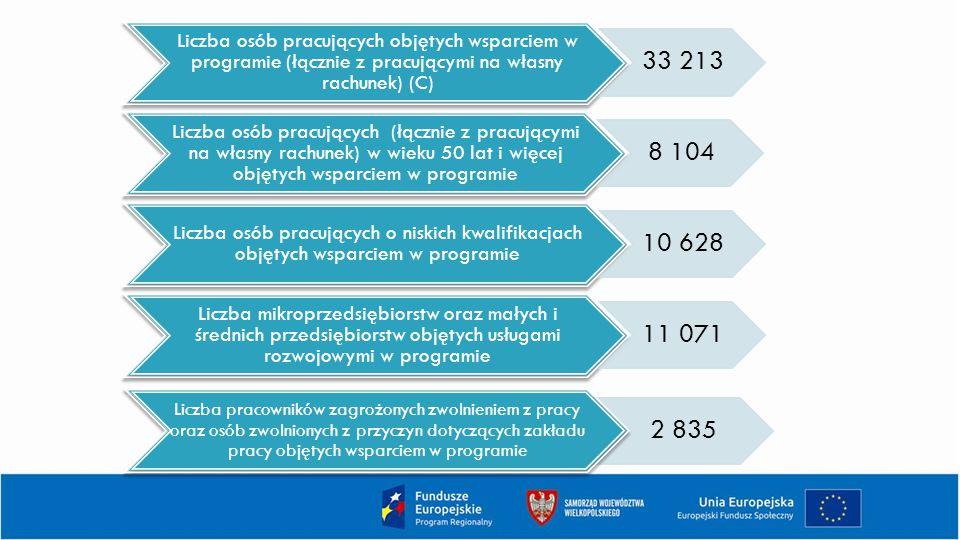 Liczba osób pracujących objętych wsparciem w programie (łącznie z pracującymi na własny rachunek) (C)