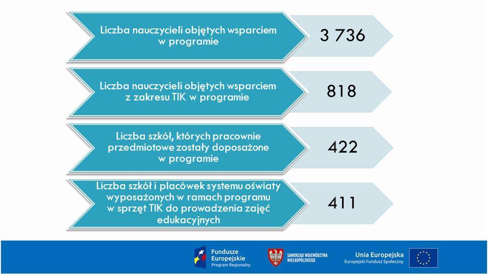 3 736 818 422 411 Liczba nauczycieli objętych wsparciem w programie