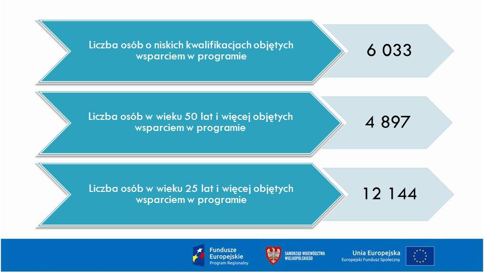 Liczba osób o niskich kwalifikacjach objętych wsparciem w programie