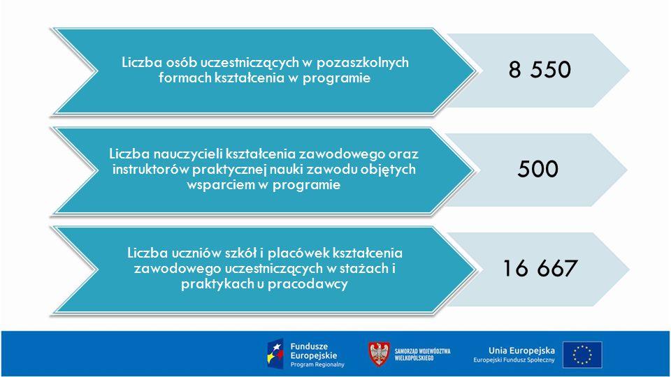 Liczba osób uczestniczących w pozaszkolnych formach kształcenia w programie
