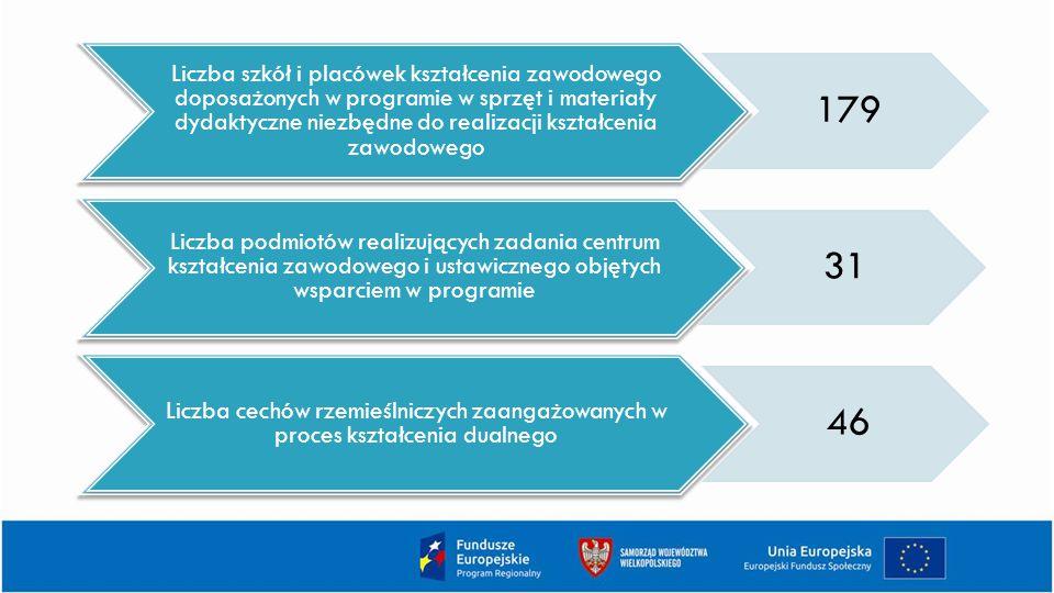 Liczba szkół i placówek kształcenia zawodowego doposażonych w programie w sprzęt i materiały dydaktyczne niezbędne do realizacji kształcenia zawodowego