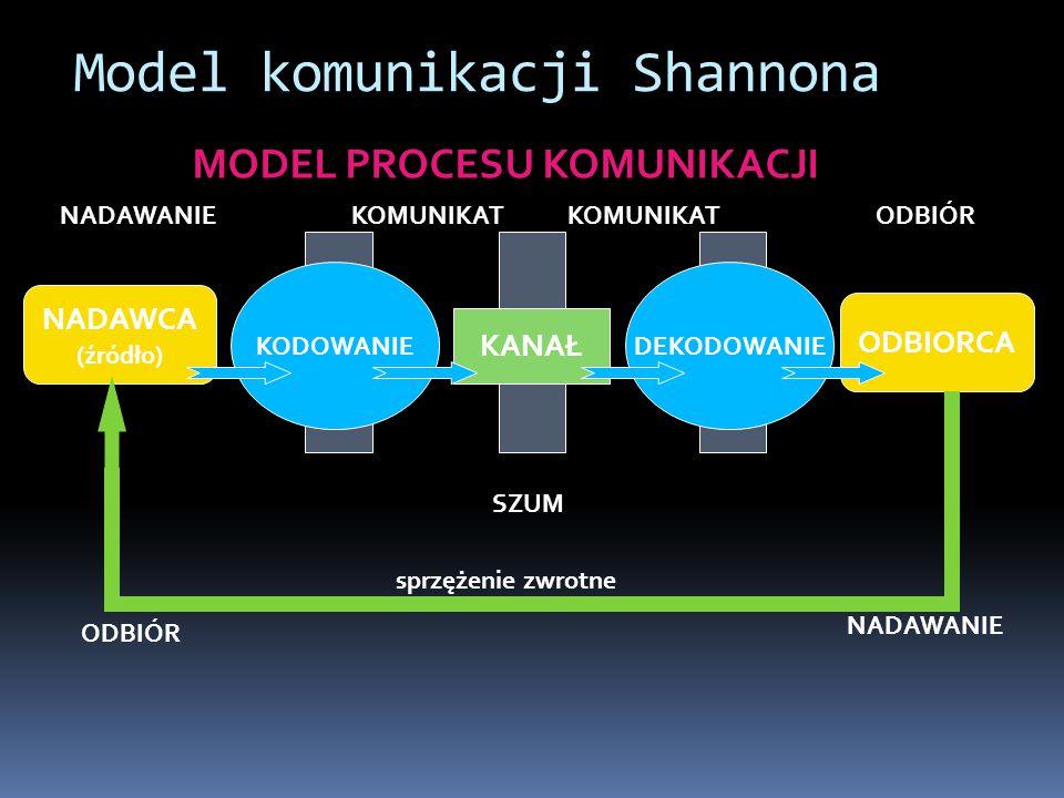 Model komunikacji Shannona