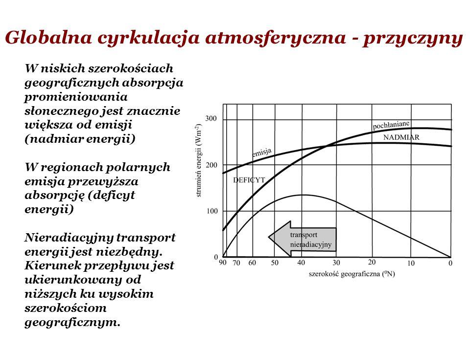 Globalna cyrkulacja atmosferyczna - przyczyny