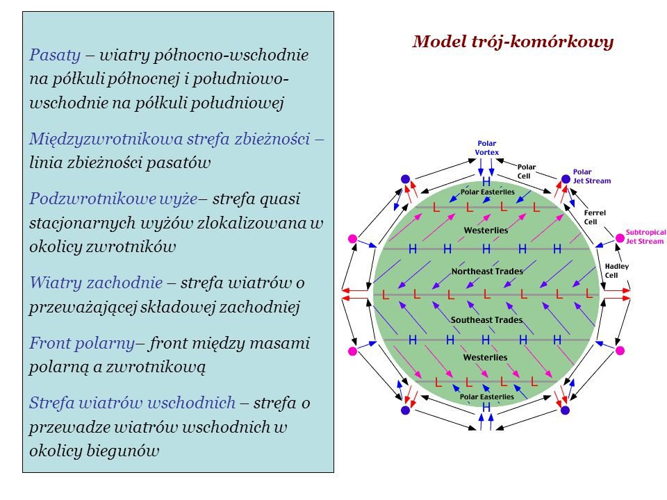 Model trój-komórkowy Pasaty – wiatry północno-wschodnie na półkuli północnej i południowo- wschodnie na półkuli południowej.