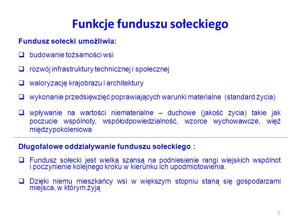Funkcje funduszu sołeckiego