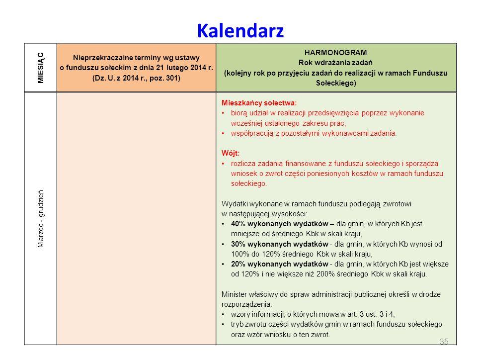 Kalendarz Mieszkańcy sołectwa: