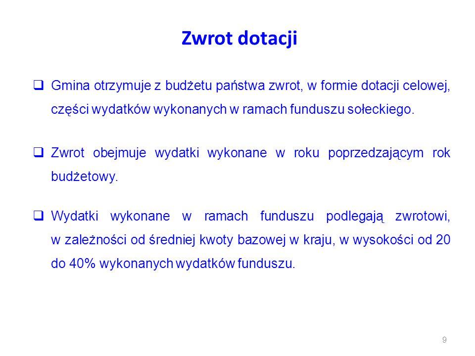 Zwrot dotacji Gmina otrzymuje z budżetu państwa zwrot, w formie dotacji celowej, części wydatków wykonanych w ramach funduszu sołeckiego.
