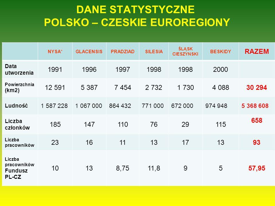 DANE STATYSTYCZNE POLSKO – CZESKIE EUROREGIONY