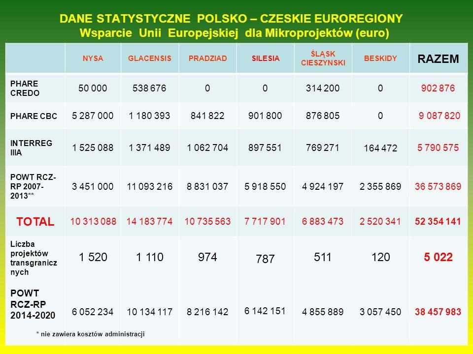 DANE STATYSTYCZNE POLSKO – CZESKIE EUROREGIONY Wsparcie Unii Europejskiej dla Mikroprojektów (euro)