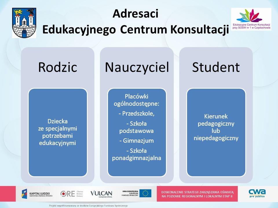 Adresaci Edukacyjnego Centrum Konsultacji