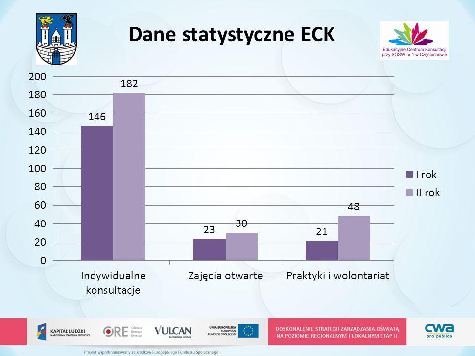 Dane statystyczne ECK