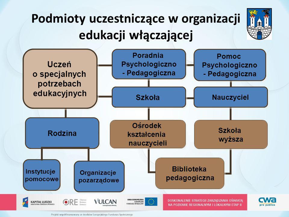 Podmioty uczestniczące w organizacji edukacji włączającej