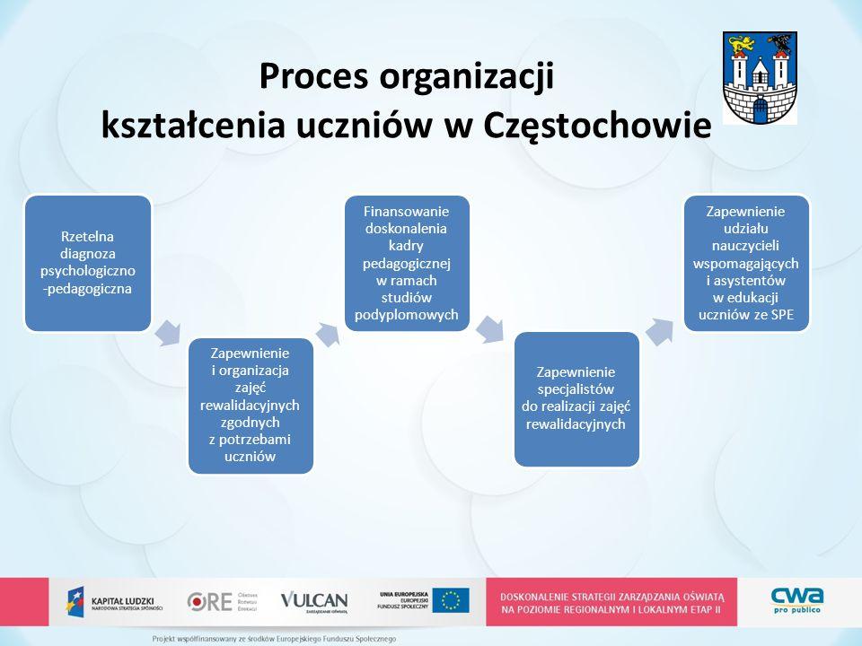 Proces organizacji kształcenia uczniów w Częstochowie