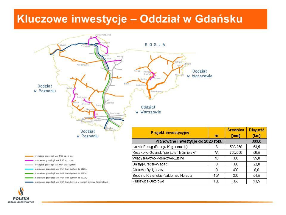 Kluczowe inwestycje – Oddział w Gdańsku