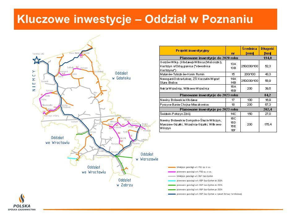 Kluczowe inwestycje – Oddział w Poznaniu