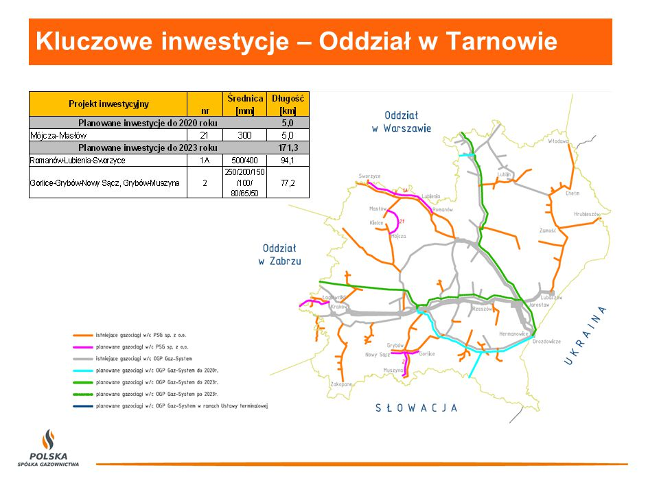Kluczowe inwestycje – Oddział w Tarnowie