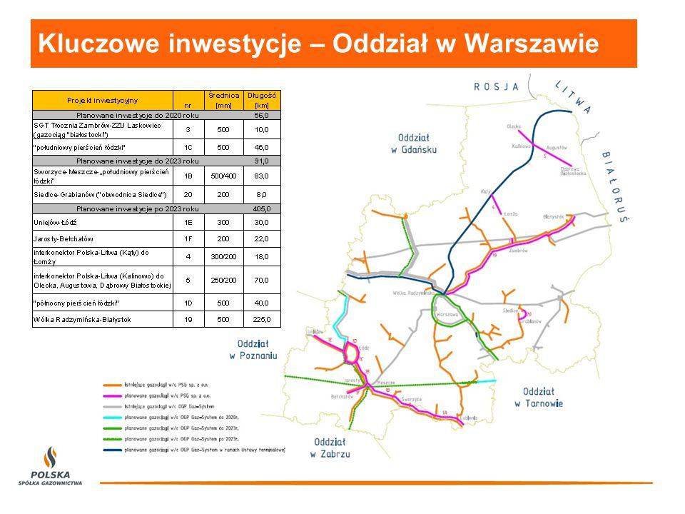 Kluczowe inwestycje – Oddział w Warszawie
