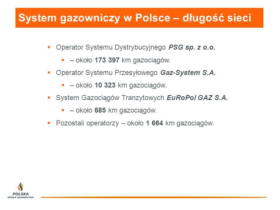 System gazowniczy w Polsce – długość sieci