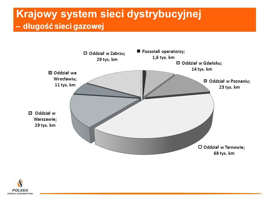 Krajowy system sieci dystrybucyjnej