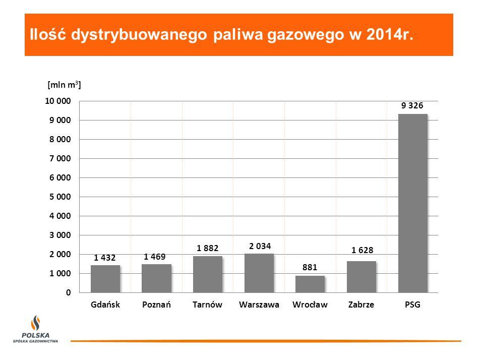 Ilość dystrybuowanego paliwa gazowego w 2014r.