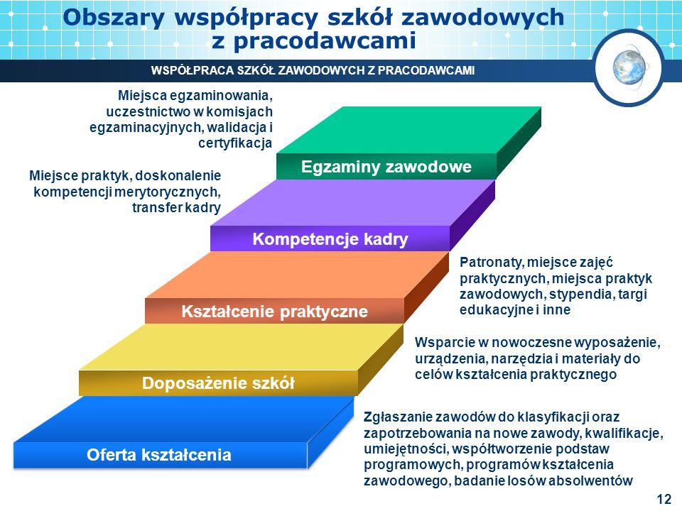 Obszary współpracy szkół zawodowych z pracodawcami