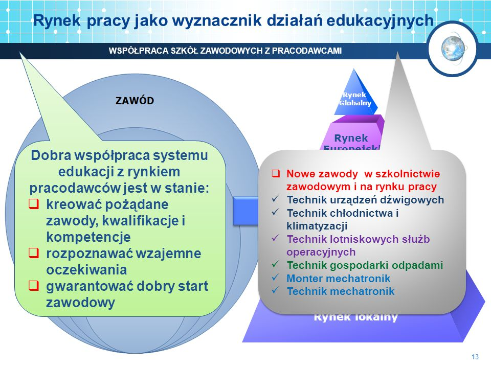 Rynek pracy jako wyznacznik działań edukacyjnych