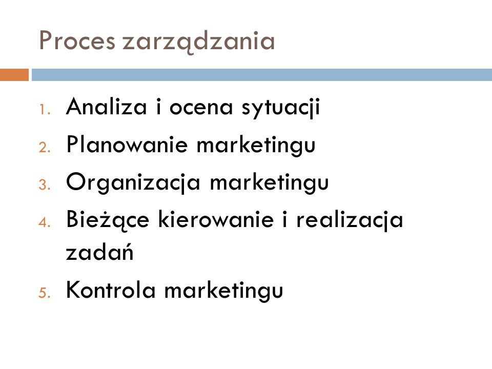 Proces zarządzania Analiza i ocena sytuacji Planowanie marketingu