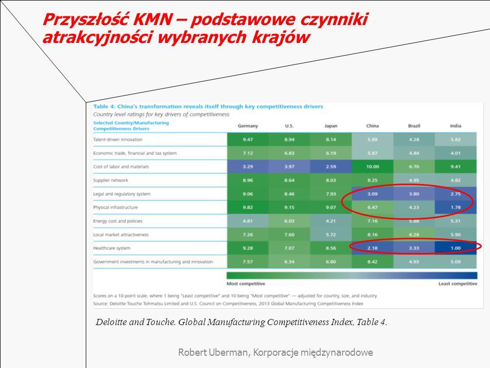 Przyszłość KMN – podstawowe czynniki atrakcyjności wybranych krajów