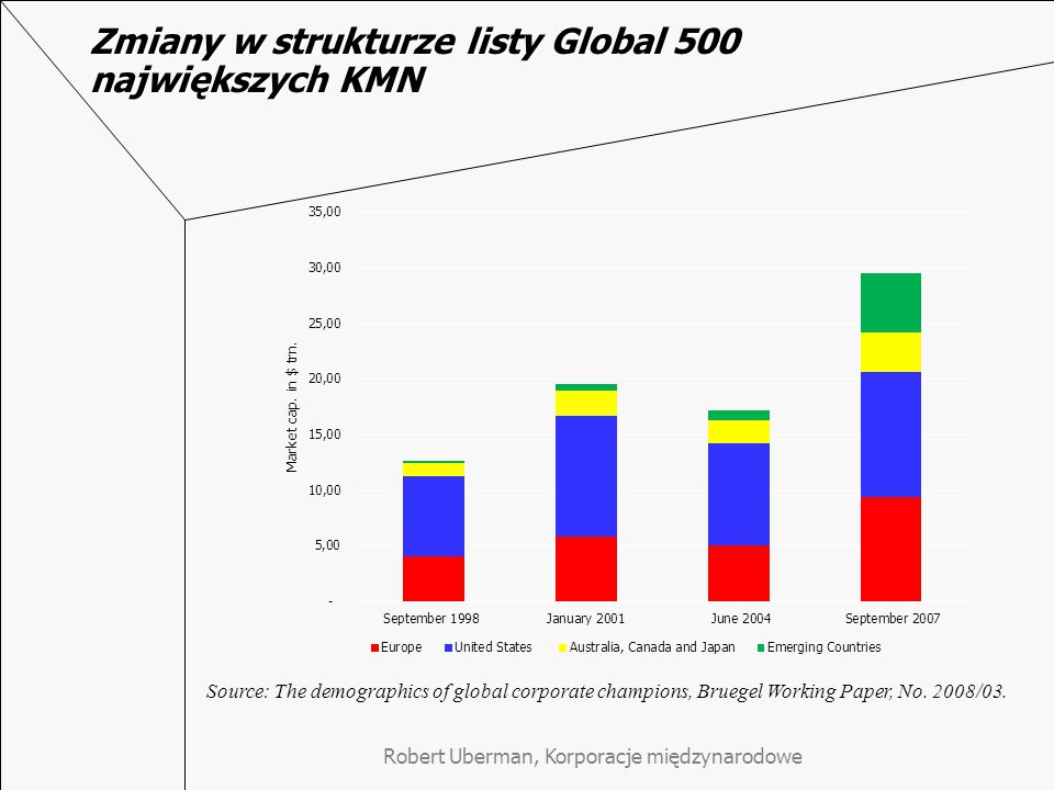 Zmiany w strukturze listy Global 500 największych KMN