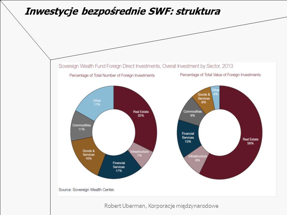 Inwestycje bezpośrednie SWF: struktura