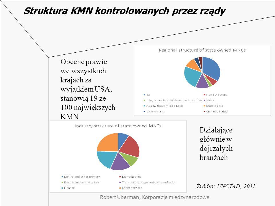Struktura KMN kontrolowanych przez rządy