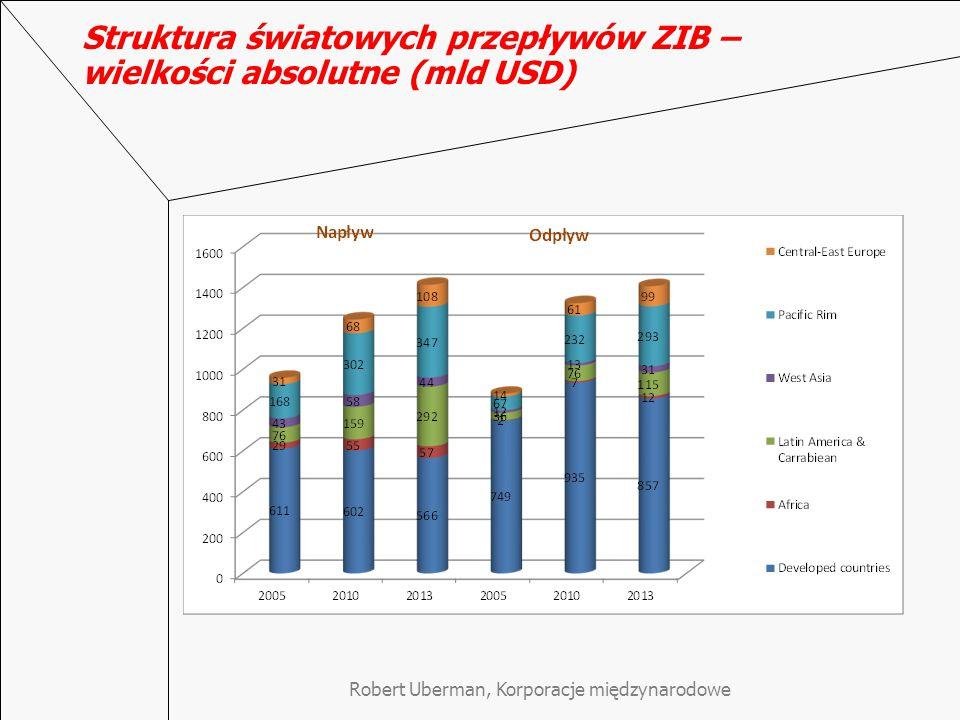 Struktura światowych przepływów ZIB – wielkości absolutne (mld USD)