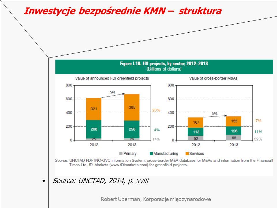 Inwestycje bezpośrednie KMN – struktura